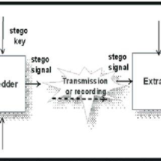 (PDF) Increasing the hiding capacity of low-bit encoding