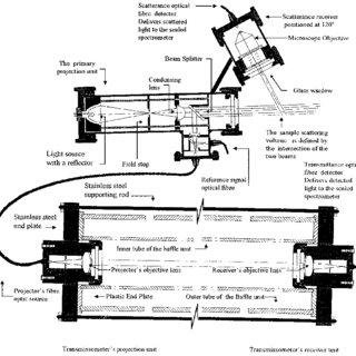 (PDF) Schémas d'un moderne transmissometteur de spectrale