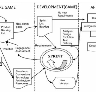 (PDF) Agile Management of IT Projects by Modified Scrum