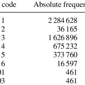 Kernel density estimates for the lifetime of no-fill