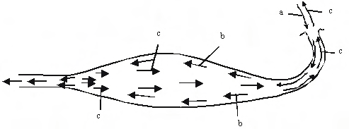 Gas dynamics in exhaust pipe, a = Exhaust gases; b