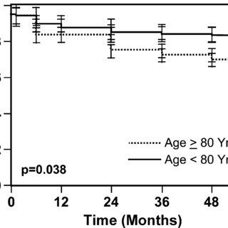 Kaplan-Meier survival curve comparing non-octogenarian
