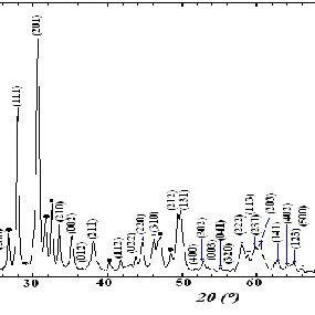 (PDF) Sol gel synthesis of multiphase lanthanum
