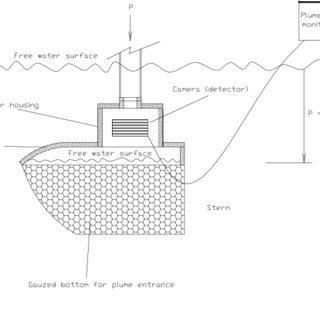 The procedure for the use of plume detector in oil or gas