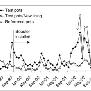 (PDF) EXPERIENCE WITH BOOSTER POTS IN THE PREBAKE LINE AT