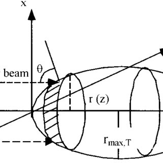(PDF) Effects of Target Shape and Reflection on Laser