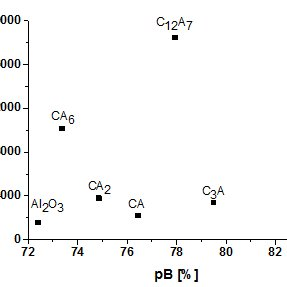 Variation of standard free Gibbs energy of formation with