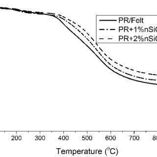 (PDF) Ablative type composites based on phenolic resin