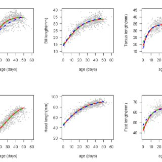 (PDF) Modeling Growth Patterns of Swift Terns Using Non