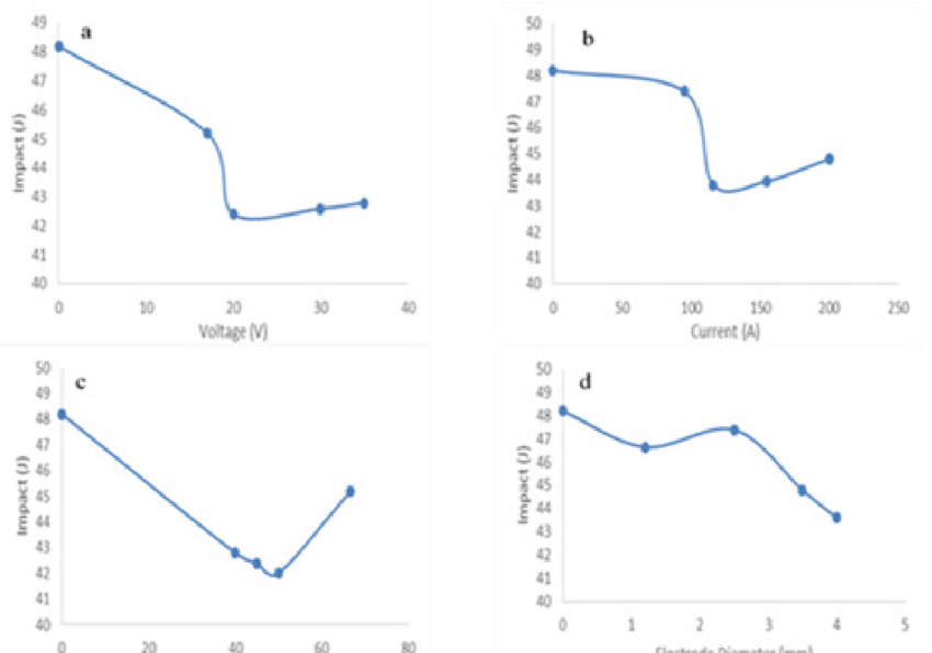 Effect of the welding parameters on the Impact strength of
