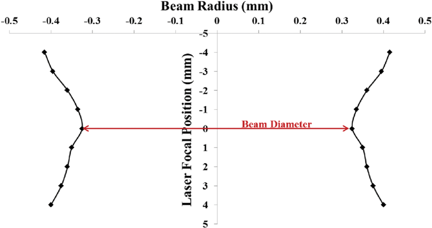 The relationship between laser focal position and beam