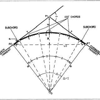The method of measuring horizontal sight line offset on