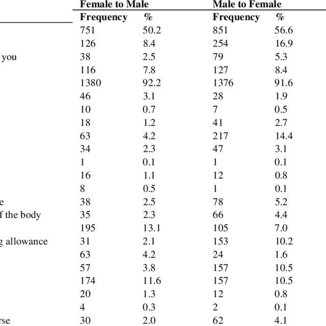 (PDF) Factors influencing gender based violence among men
