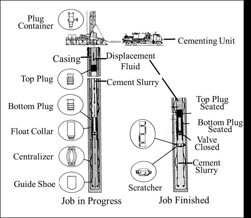 Schematic diagram of oil well cementing technology [from