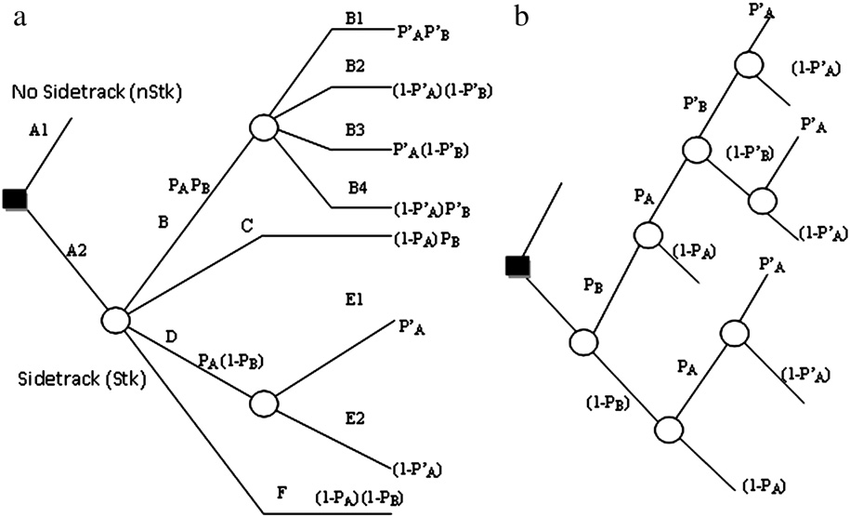 (a) Decision tree schematic of sequential recompletion