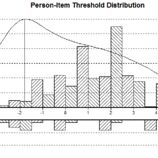 Person-item threshold distribution for the Contentiousness