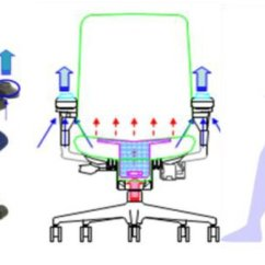 Office Chair Diagram Little Tikes Rocking Principle Sketch Of The With Cooling Effect Suzuki Et Download Scientific