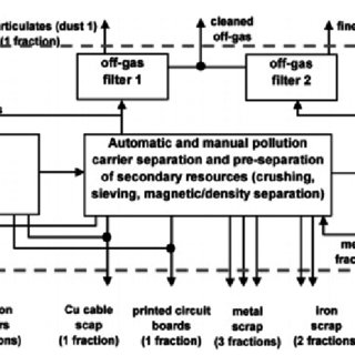 Flowchart for Umicore's integrated metals smelter and