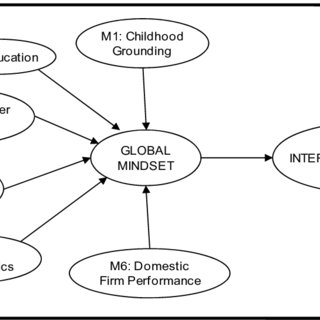 (PDF) Internationalization of small firms: The importance