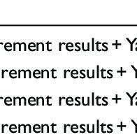 The test and training root mean square error (RMSE) values