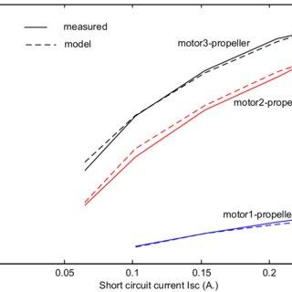 Back emf versus PV array short circuit current for DC PM
