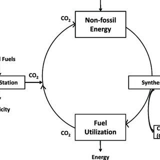 (PDF) CO2 utilization: Developments in conversion processes