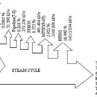 a. Energy flow diagram of the gas turbine cycle based on