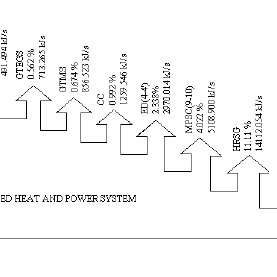a. Energy flow diagram of the HRSG based on the energy