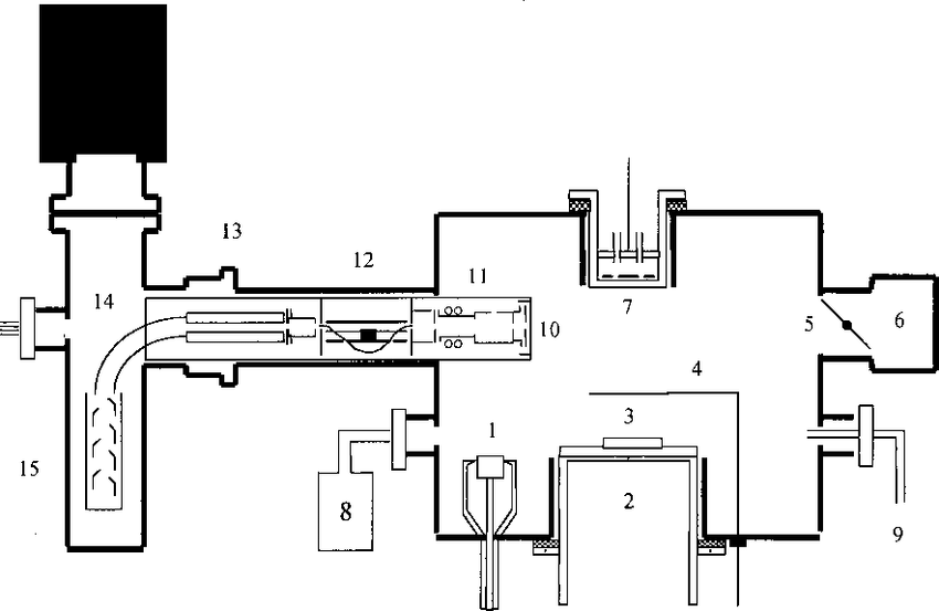 Schematic setup of the dc magnetron sputter deposition