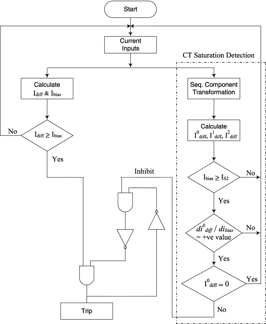 hight resolution of current differential relay flowchart