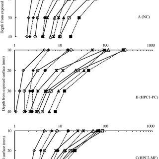 Water penetration test set-up to BS EN: 12390-8