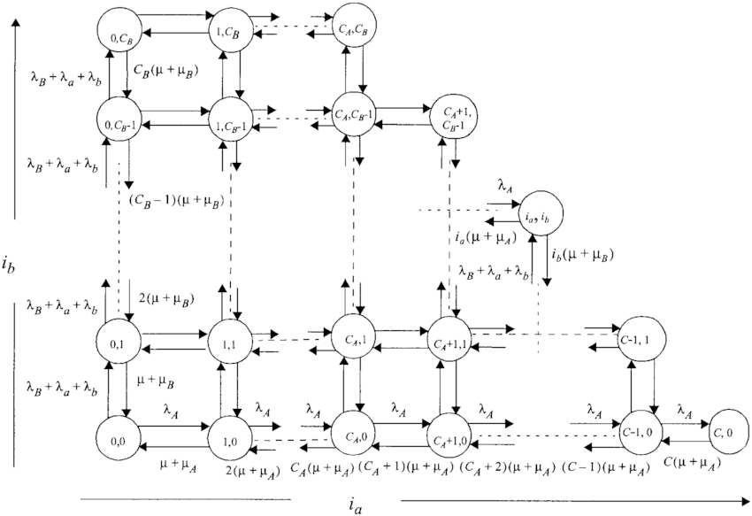 State-transition diagram for the approximate model for two