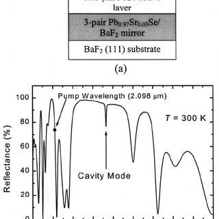(PDF) IV–VI compound midinfrared high-reflectivity mirrors