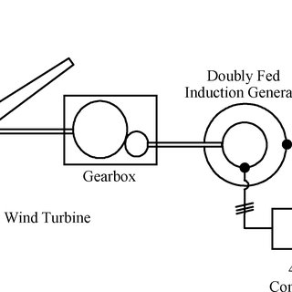 (PDF) Control of a Doubly Fed Induction Generator in a