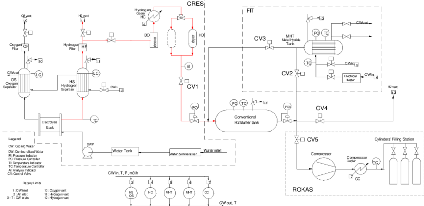 Preliminary process flowsheet of the hydrogen plant at the