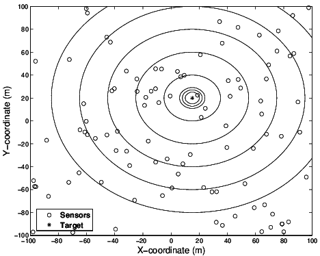 The signal intensity contours of a target located in a