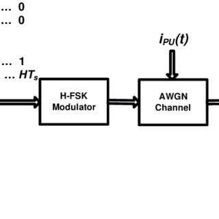 Block diagram of the Coded multi-level FSK System