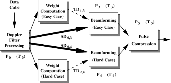 Implementation of parallel pipelined STAP. Arrows