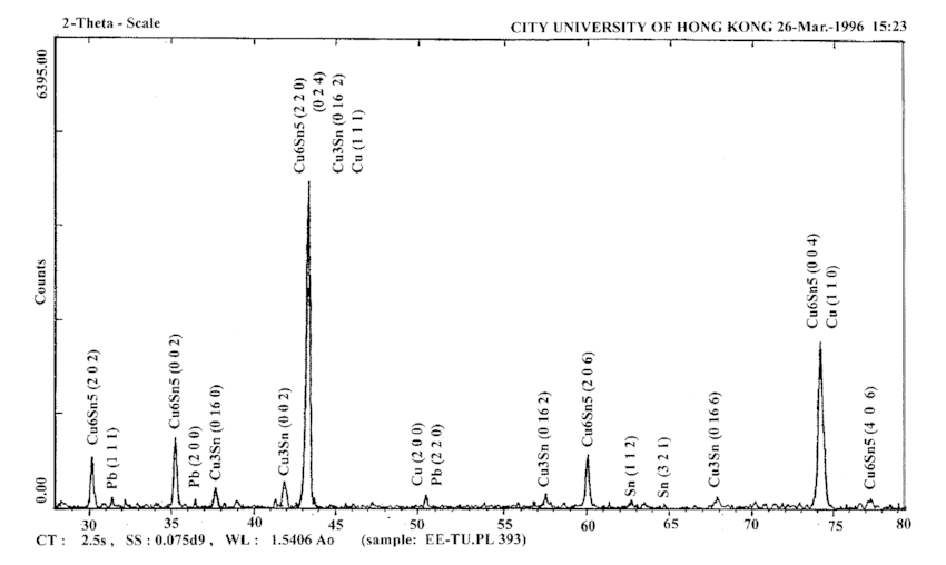 X-ray diffraction pattern of the bottom fracture surface