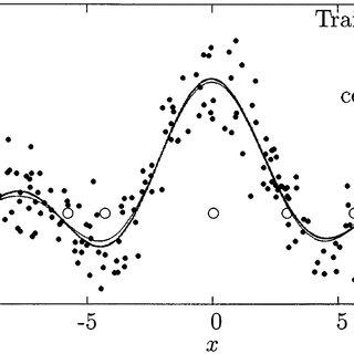 (PDF) Sparse Modeling Using Orthogonal Forward Regression