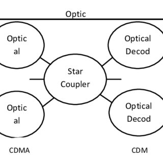 Schematic Diagram of an Optical Code Division Multiple