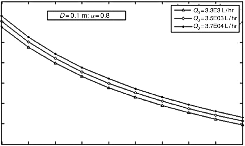Variation of the length of the reactor (L) with catalyst