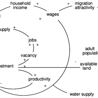 (PDF) Productivity, Competitiveness and Incomes in Asia