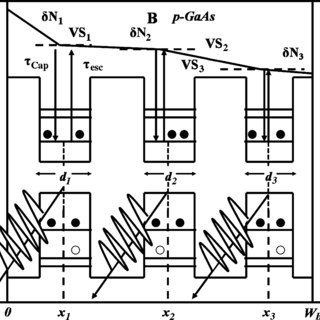 (PDF) Modeling Resonance-Free Modulation Response in