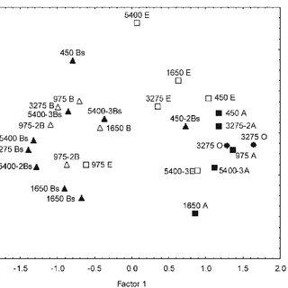 soil profile diagram of michigan solar wiring batteries horizons doobclub com factor scores and galgenberg galg samples in horizon chart