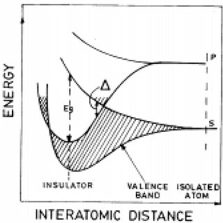 Schematic of the electronic energy band versus interatomic
