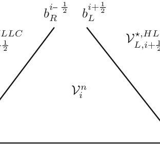 Dimensionless eigenvalues of the Jacobian matrix