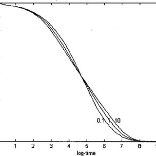 Effect of ␣ upon the shape of aftereffect curve