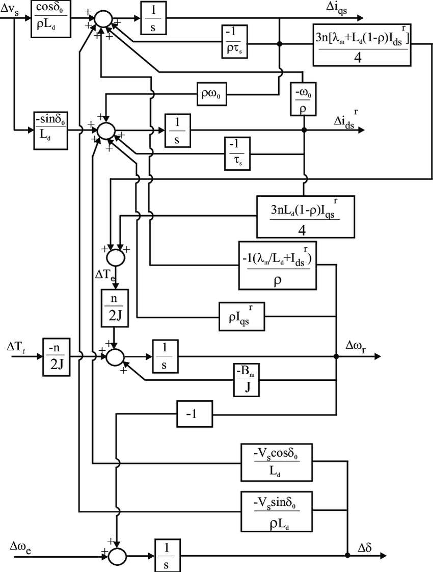 3: Block diagram form of the linearized PMSM model