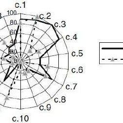 Orthonasal comparative flavor profile analysis (cFPA) of